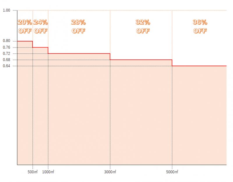 規模格差補正率による減価割合の実態 三大都市圏