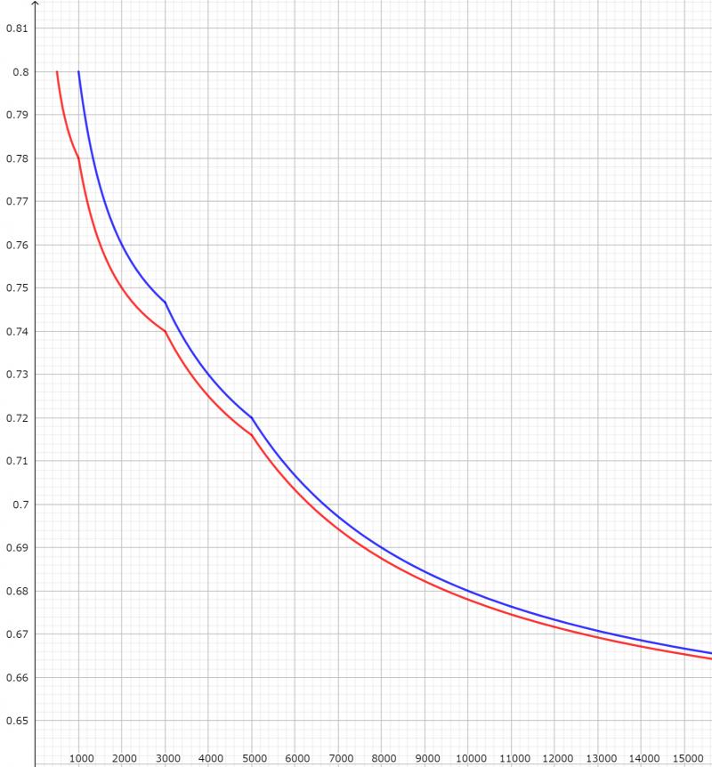 規模格差補正率(端数処理前)のグラフ